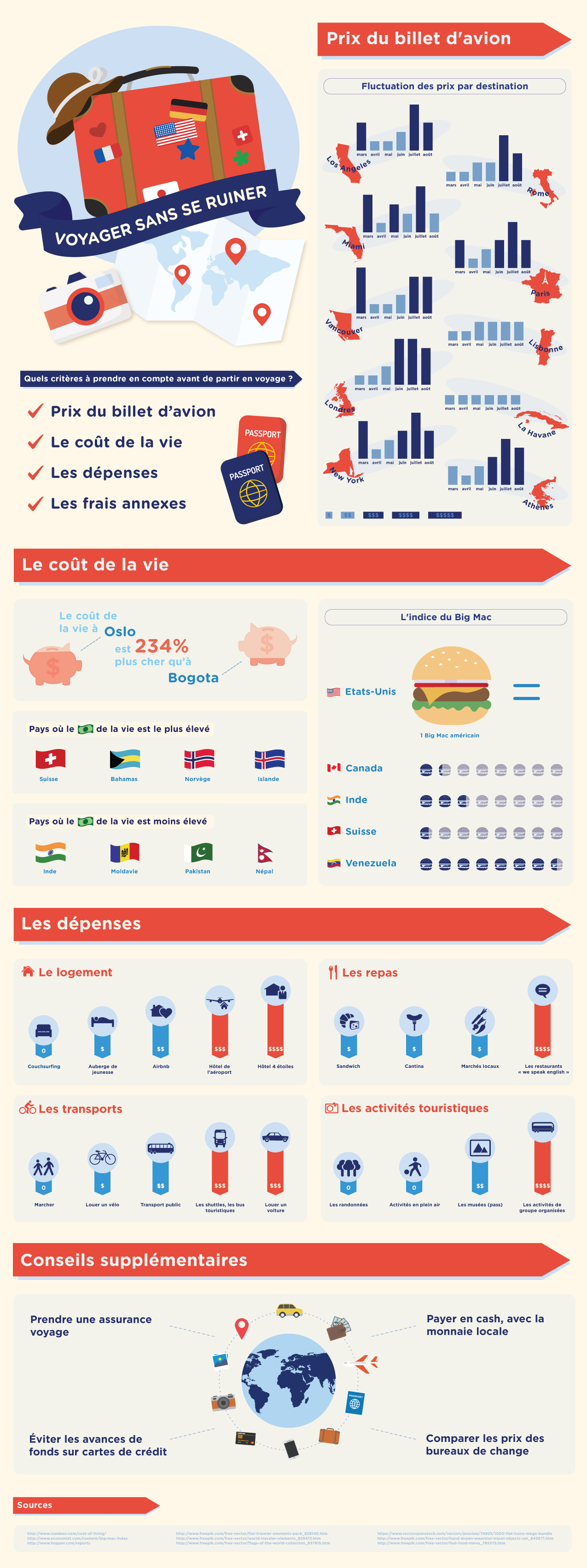 Voyager pas cher - Infographie